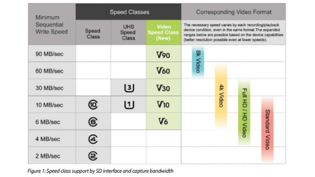 Comment choisir sa carte SD pour son drone ou sa GoPro ? Classe, Mo/s, Débit... 😱 1