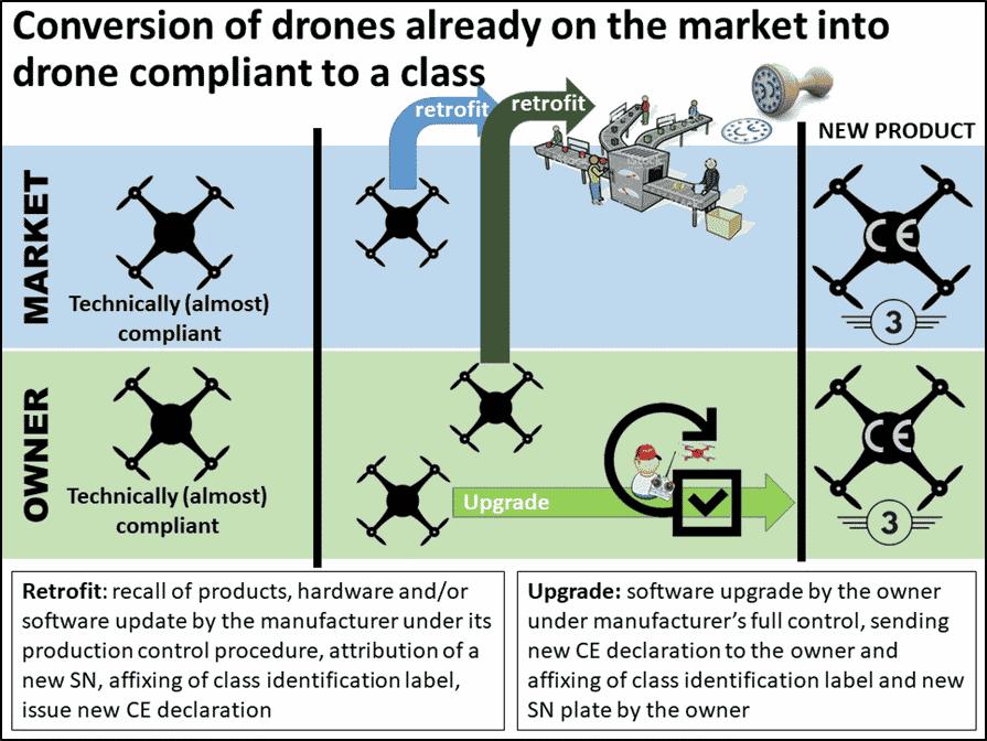 Conversion de classe pour un drone non marqué CE