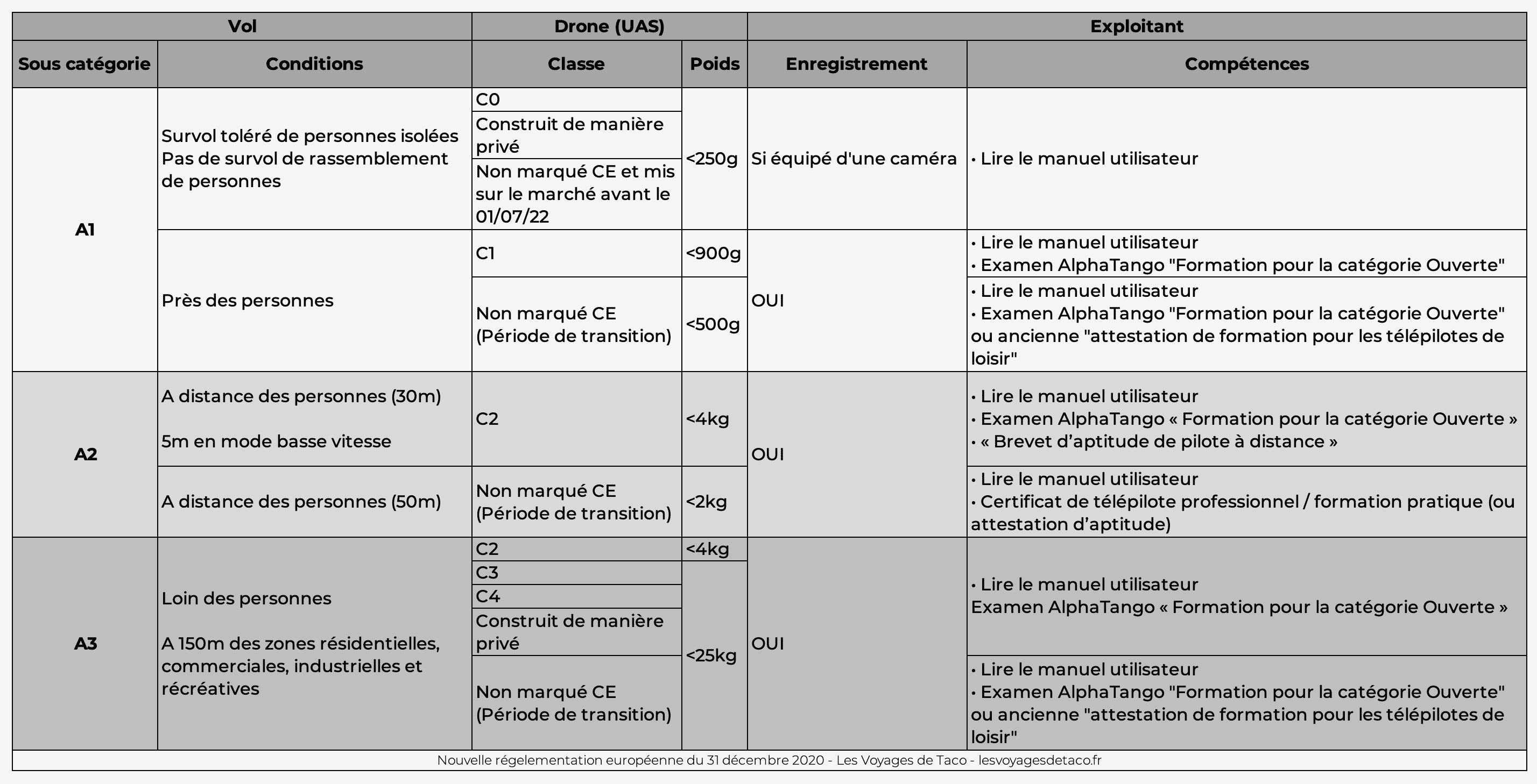 Réglementation européenne pour les drones - Sous-catégories de vol en fonction de la classe et période de transition